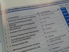Duitse foodservice top 100 groeit harder dan branchegemiddelde