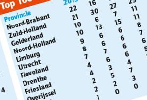 Alle twaalf provincies vertegenwoordigd in Cafetaria Top 100
