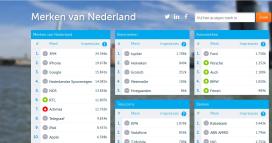 Coosto Index vergelijkt merken op Twitterimpressies