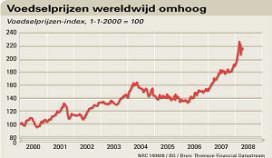 Onderzoek Wageningen Universiteit hoge voedselprijzen