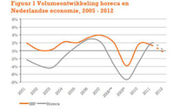 ING-bank: Horeca verkeert in zwaar weer