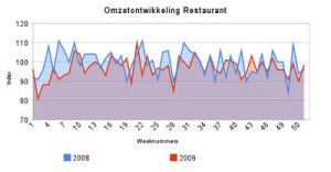 Archief omzetontwikkeling restaurants 2009