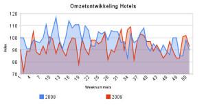 Archief omzetontwikkeling hotels 2009