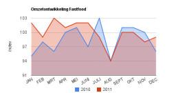 Omzetcijfersarchief fastfood 2011