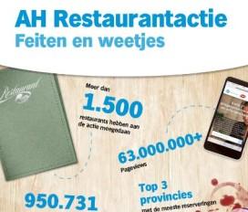Deelnemende restaurants ah actie