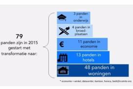 Amsterdam verbouwde in 2015 60.000 kantoormeters tot hotel