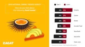 De wekelijkse culinaire update van nieuws uit de internationale pers