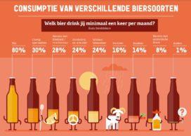 Variatie aan bieren in horeca steeds belangrijker