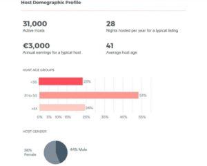 Cijfers Airbnb