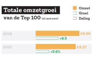 Recordomzet in Top 100 Grootste Bedrijven en Merken