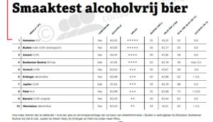 Alcoholvrij bier Heineken en Budels beste