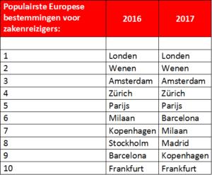 Top 10 Europese bestemmingen van zakenreizigers