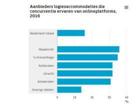 CBS: Kwart hotels ervaart concurrentie van sites als Airbnb